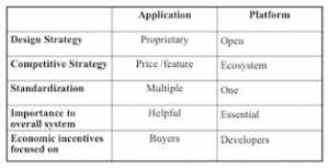 Image of Software Platforms vs. Application Comparison Table